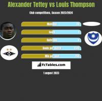 Alexander Tettey vs Louis Thompson h2h player stats