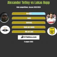 Alexander Tettey vs Lukas Rupp h2h player stats