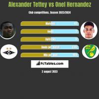 Alexander Tettey vs Onel Hernandez h2h player stats