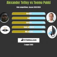 Alexander Tettey vs Teemu Pukki h2h player stats