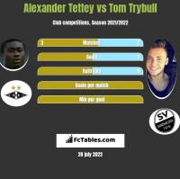 Alexander Tettey vs Tom Trybull h2h player stats