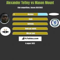 Alexander Tettey vs Mason Mount h2h player stats