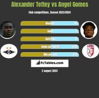 Alexander Tettey vs Angel Gomes h2h player stats