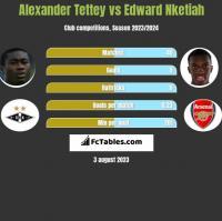 Alexander Tettey vs Edward Nketiah h2h player stats