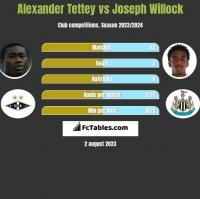 Alexander Tettey vs Joseph Willock h2h player stats