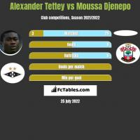 Alexander Tettey vs Moussa Djenepo h2h player stats