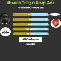 Alexander Tettey vs Bukayo Saka h2h player stats
