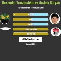Alexander Troshechkin vs Arshak Koryan h2h player stats