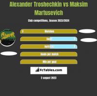Alexander Troshechkin vs Maksim Martusevich h2h player stats