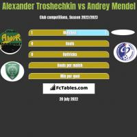 Alexander Troshechkin vs Andrey Mendel h2h player stats