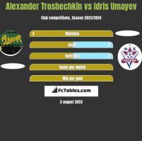 Alexander Troshechkin vs Idris Umayev h2h player stats