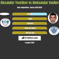 Alexander Tsvetkov vs Aleksandar Vasilev h2h player stats