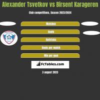 Alexander Tsvetkov vs Birsent Karageren h2h player stats