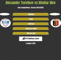 Alexander Tsvetkov vs Dimitar Iliev h2h player stats