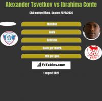 Alexander Tsvetkov vs Ibrahima Conte h2h player stats