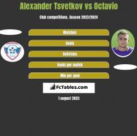 Alexander Tsvetkov vs Octavio h2h player stats