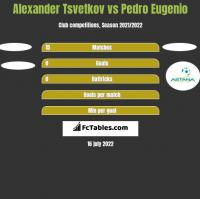 Alexander Tsvetkov vs Pedro Eugenio h2h player stats
