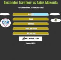 Alexander Tsvetkov vs Gaius Makouta h2h player stats