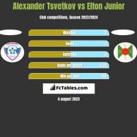 Alexander Tsvetkov vs Elton Junior h2h player stats