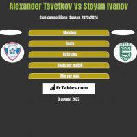 Alexander Tsvetkov vs Stoyan Ivanov h2h player stats