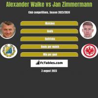 Alexander Walke vs Jan Zimmermann h2h player stats