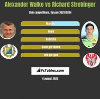 Alexander Walke vs Richard Strebinger h2h player stats