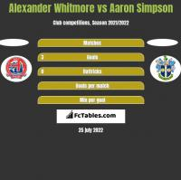 Alexander Whitmore vs Aaron Simpson h2h player stats