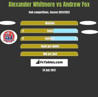 Alexander Whitmore vs Andrew Fox h2h player stats