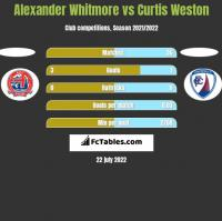 Alexander Whitmore vs Curtis Weston h2h player stats