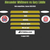 Alexander Whitmore vs Gary Liddle h2h player stats