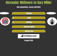 Alexander Whitmore vs Gary Miller h2h player stats