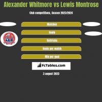 Alexander Whitmore vs Lewis Montrose h2h player stats