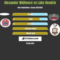 Alexander Whitmore vs Luke Hendrie h2h player stats