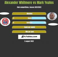 Alexander Whitmore vs Mark Yeates h2h player stats