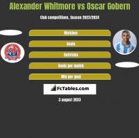 Alexander Whitmore vs Oscar Gobern h2h player stats