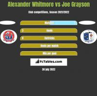 Alexander Whitmore vs Joe Grayson h2h player stats