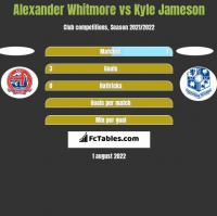 Alexander Whitmore vs Kyle Jameson h2h player stats
