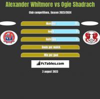 Alexander Whitmore vs Ogie Shadrach h2h player stats