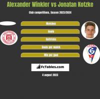 Alexander Winkler vs Jonatan Kotzke h2h player stats