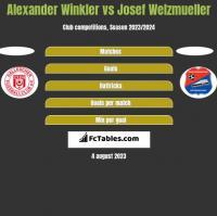 Alexander Winkler vs Josef Welzmueller h2h player stats