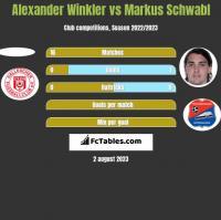 Alexander Winkler vs Markus Schwabl h2h player stats
