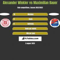 Alexander Winkler vs Maximilian Bauer h2h player stats
