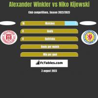 Alexander Winkler vs Niko Kijewski h2h player stats