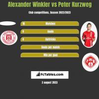 Alexander Winkler vs Peter Kurzweg h2h player stats