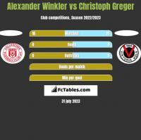 Alexander Winkler vs Christoph Greger h2h player stats