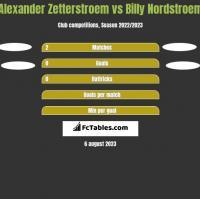 Alexander Zetterstroem vs Billy Nordstroem h2h player stats