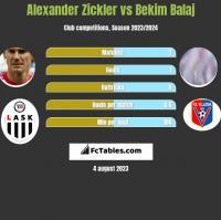 Alexander Zickler vs Bekim Balaj h2h player stats