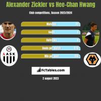 Alexander Zickler vs Hee-Chan Hwang h2h player stats