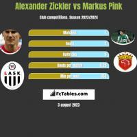 Alexander Zickler vs Markus Pink h2h player stats