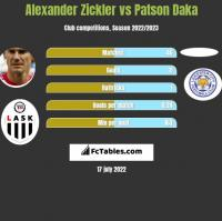 Alexander Zickler vs Patson Daka h2h player stats